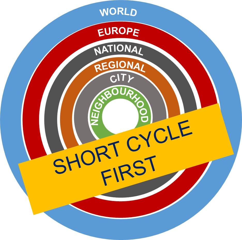 Short_cycle