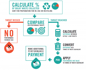 Figure: Bulky Waste Performance Payment Process